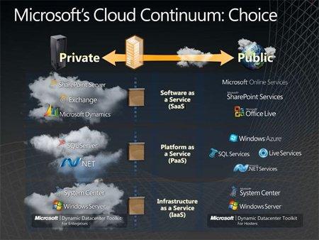 microsoft-cloud-continuum_web.jpg