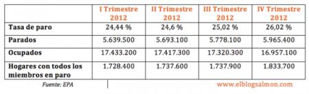 2012, el peor año en términos de empleo que se recuerda