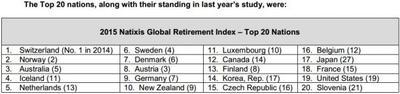 Los mejores países para retirarte 2015