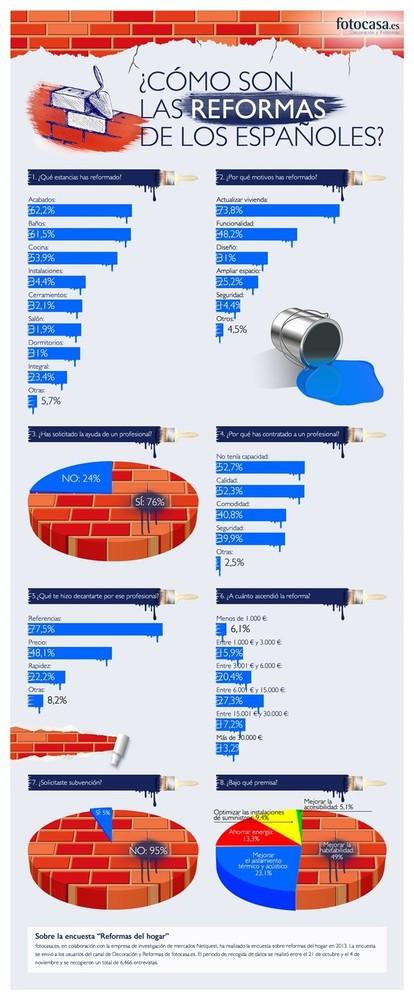 encuesta fotocasa sobre reformas infografía
