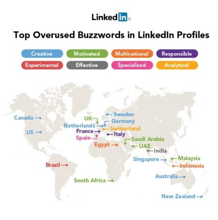 Palabras más usadas en LinkedIn a nivel mundial