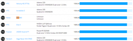 Nokia_Normandy-benchmarks-Rightware.