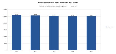 Evolucion del sueldo medio bruto entre 2011 a 2015