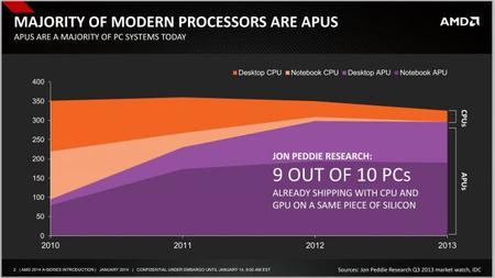 AMD_Kaveri_APU_PCs