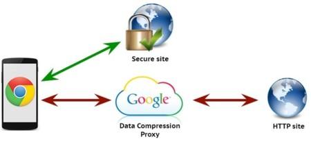 Google Compression Proxy