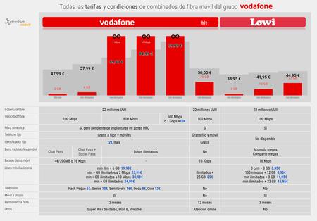 Tarifas De Fibra Y Movil Grupo Vodafone