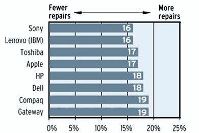 Los portátiles Sony y los Lenovo/IBM son los más fiables