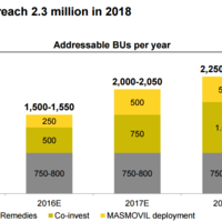 MÁSMÓV!L ampliará su red de fibra, aunque se quedará en 2.2 millones de hogares para 2018