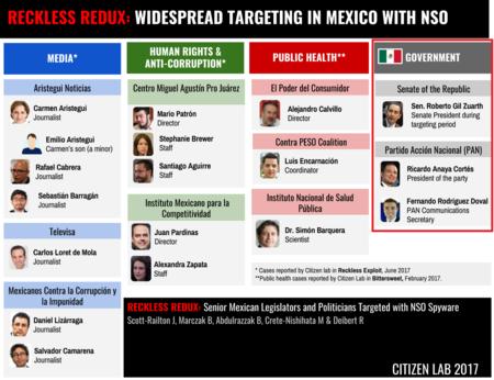 Espionaje Gobierno Politicos Mexico