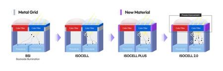 Samsung 07micrometer Pixel Isocell Image Sensor Main 1