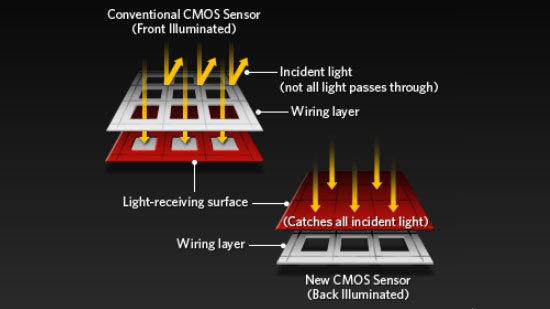 Sensor BIS