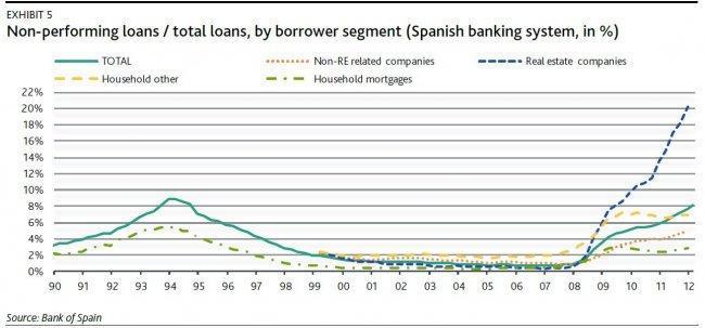 moodys-non-performing-loans-2012.jpg