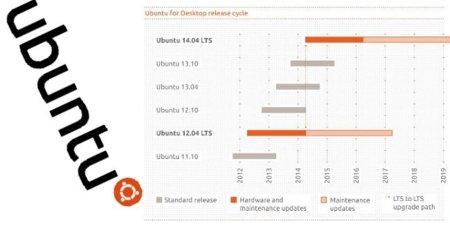 Ubuntu amplia el soporte de las versiones LTS a cinco años
