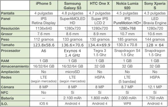 Tabla comparativa Nokia con otros rivales