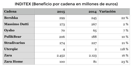 Beneficio por cadena en millones de euros