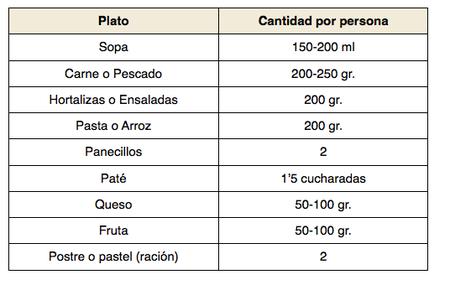 tabla cantidad de comida