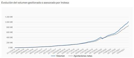 Indexa Volumen