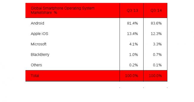 Strategy Analytics: el 84% del mercado en el tercer trimestre es Android