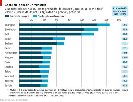 ¿Cuánto cuesta mantener un coche?