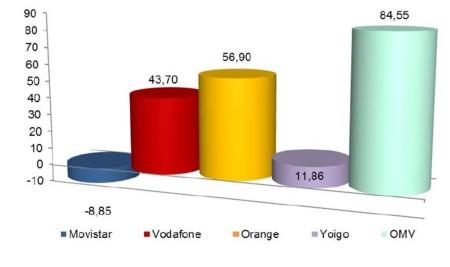 Las altas nuevas empujaron a Vodafone y Orange a la ganancia neta de líneas móviles en julio