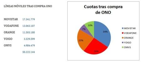 Líneas móviles tras la compra de ONO por Vodafone