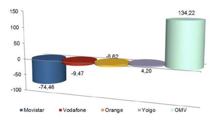 La CNMC confirma los malos datos de Movistar en mayo: 110.000 líneas fijas y móviles perdidas
