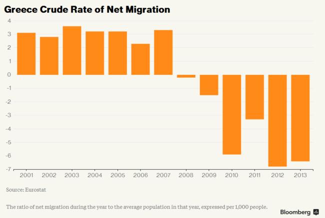 Bloomberg - Grecia: la migración neta