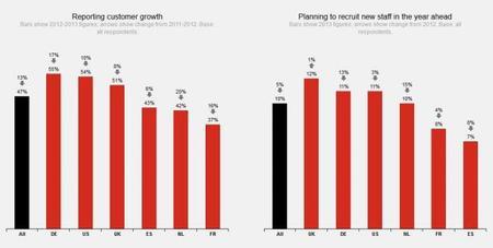 Hiscox Encuesta empresarios 2013 Crecimiento clientes y empleo