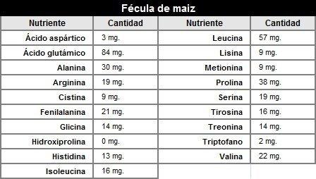 Los Aminocidos Y Dnde Encontrarlos III