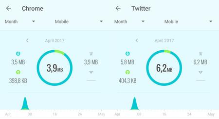 Twitter Lite: así funciona la versión web y este es su consumo