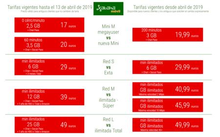 Tarifas Moviles Vodafone Antiguas Vs Nuevas