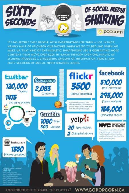 60 segundos de Social Media 2