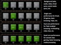 NVidia Kal-El es oficial, llegan los cuatro núcleos para móvil