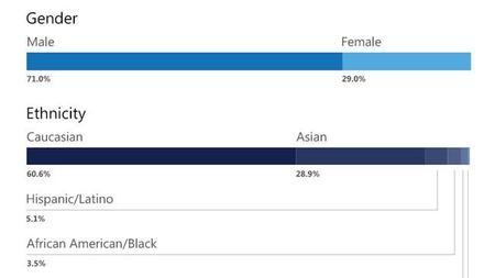 Microsoft presenta su informe de diversidad: el 71% de sus empleados son hombres, el 60% blancos