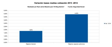 Variacion bases media cotizacion 2013 2014