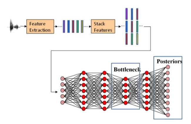 Patrones Para Una Red Neuronal Para Identificar Speaker