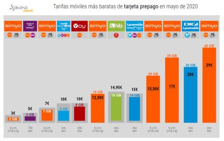 Tarifas Moviles Mas Baratas De Tarjeta Prepago En Mayo De 2020