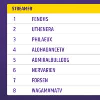 """El jugador de Hearthstone """"Feno"""" es el campeón de la región europea del torneo Dota Auto Chess de Twitch Rivals"""