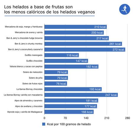 Helados Veganos 3 001