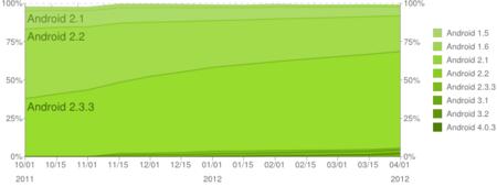 Distribución histórica Android