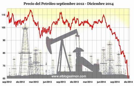 Oil Price 2012 2014