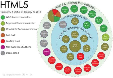 HTML5, estado en 2013
