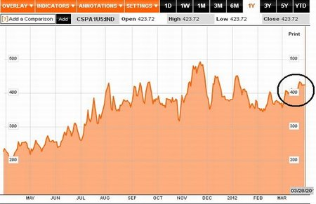 El lento y sostenido aumento del riesgo financiero español