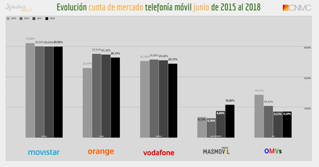 Evolucion Cuota Mercado Telefonia Movil Ultimos 4 Meses De Junio Hasta 2018