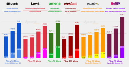 Comparativa Tarifas Fibra Movil Tuenti Vs Lowi Vs Amena Vs Pepephone Vs Masmovil Vs Yoigo