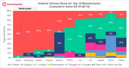 Nokia Actualizacion Android Lider