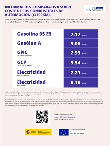 Euros Gasolina