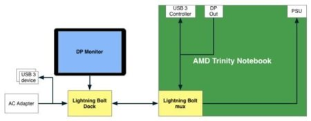 Lightning Bolt es la alternativa de AMD a Thunderbolt