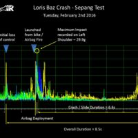 Casi siete segundos y un impacto de 30 G fueron los datos de la caída de Loris Baz