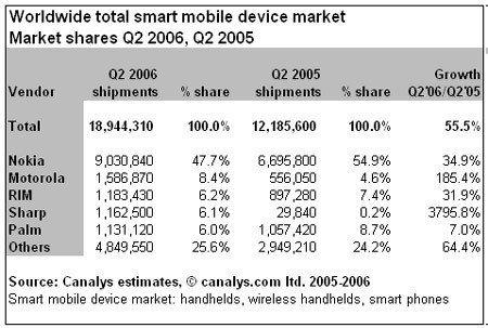 Smartphones: cada vez se venden más